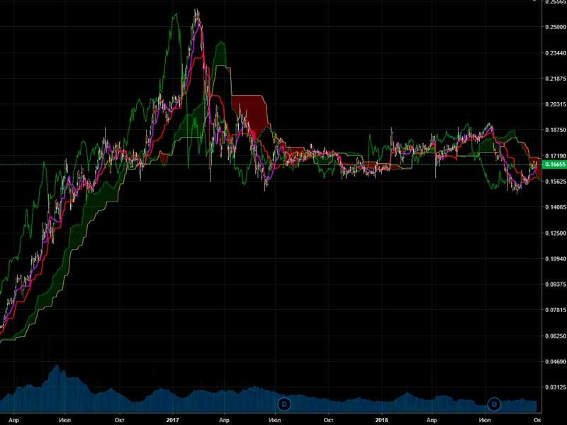 Ситуация на российском фондовом рынке на конец сентября 2018 года