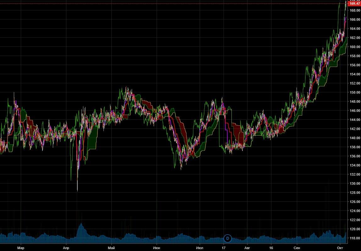 Технический анализ растущего тренда по газпрому